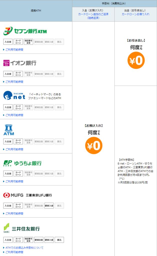 ソニー銀行 ATM手数料