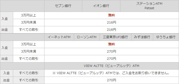 楽天銀行 ATM手数料