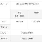 千葉銀行 コンビニATM手数料